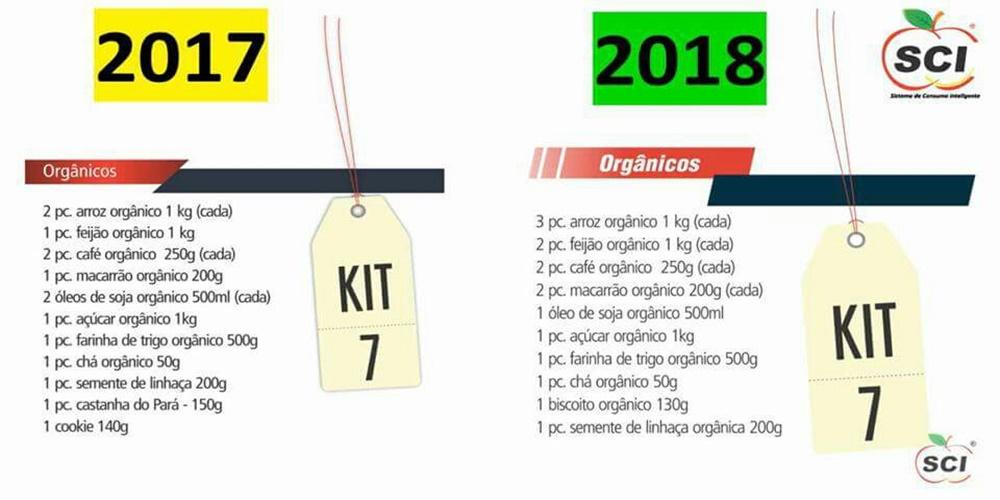 KIT 7 - SCI – Sistema de Consumo Inteligente | Oportunidade